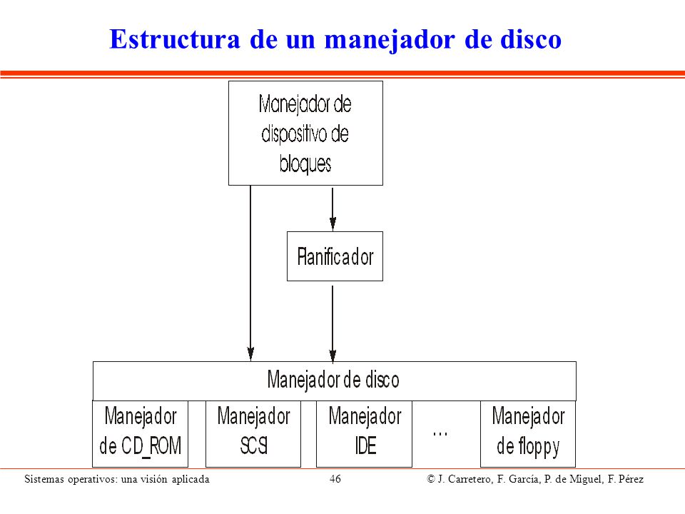 Planificación de disco