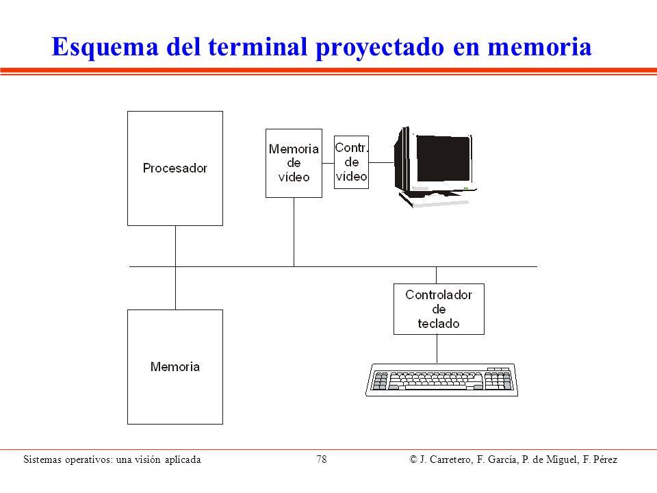 Hardware del terminal proyectado en memoria