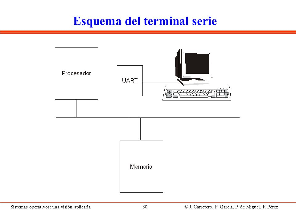 Hardware del terminal serie