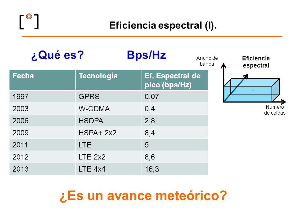 Eficiencia espectral (I).
