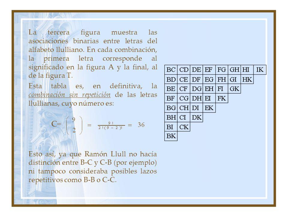 La tercera figura muestra las asociaciones binarias entre letras del alfabeto llulliano. En cada combinación, la primera letra corresponde al significado en la figura A y la final, al de la figura T.