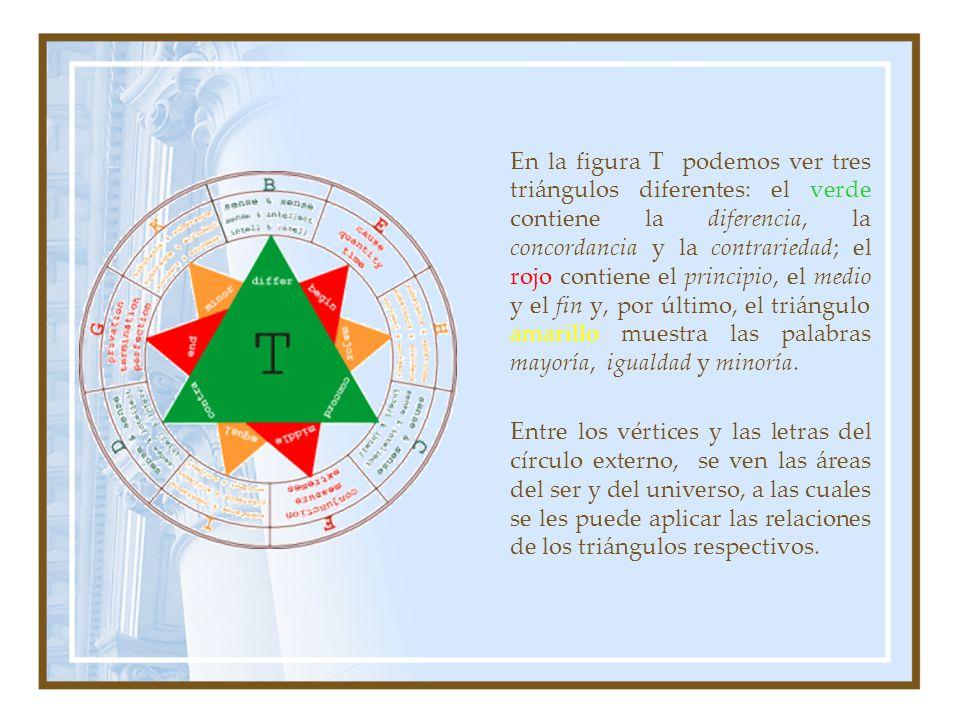 En la figura T podemos ver tres triángulos diferentes: el verde contiene la diferencia, la concordancia y la contrariedad; el rojo contiene el principio, el medio y el fin y, por último, el triángulo amarillo muestra las palabras mayoría, igualdad y minoría.