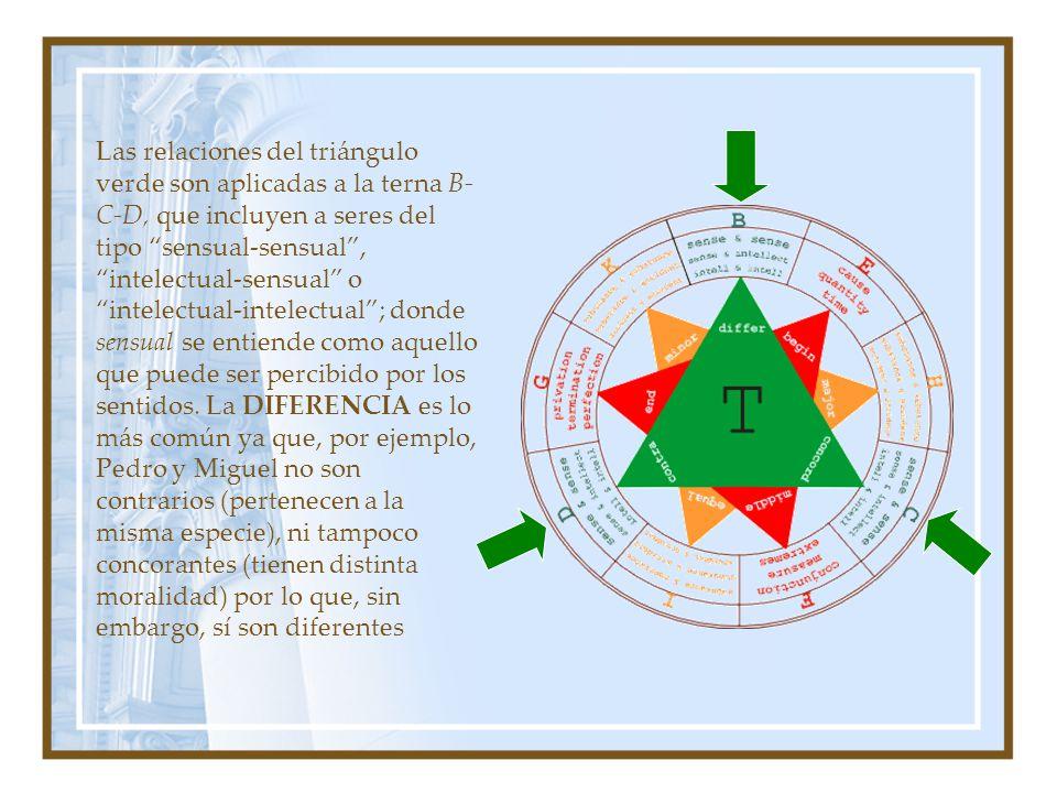 Las relaciones del triángulo verde son aplicadas a la terna B-C-D, que incluyen a seres del tipo sensual-sensual , intelectual-sensual o intelectual-intelectual ; donde sensual se entiende como aquello que puede ser percibido por los sentidos.