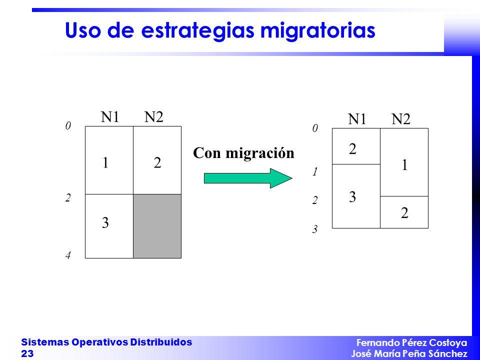 Uso de estrategias migratorias