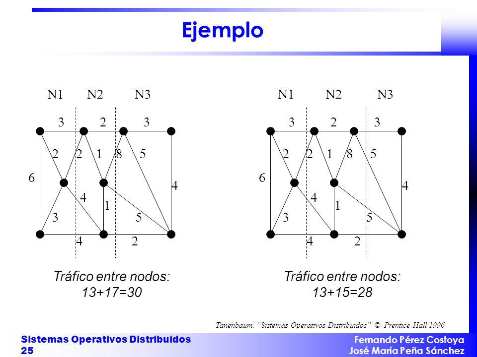 Ejemplo 3 2 1 8 5 4 6 N1 N2 N3 Tráfico entre nodos: 13+17=30 N1 N2 N3