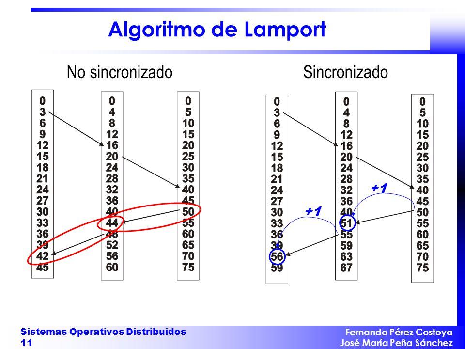 Algoritmo de Lamport No sincronizado Sincronizado +1 +1