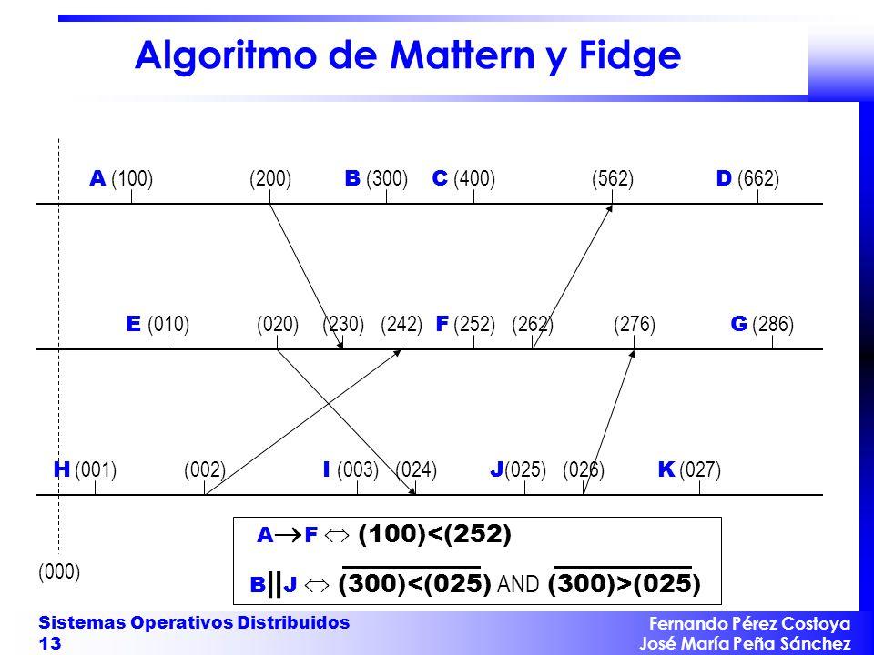 Algoritmo de Mattern y Fidge