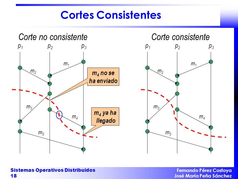 Cortes Consistentes Corte no consistente Corte consistente p1 p2 p3 p1