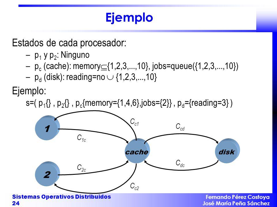 Ejemplo Estados de cada procesador: Ejemplo: p1 y p2: Ninguno