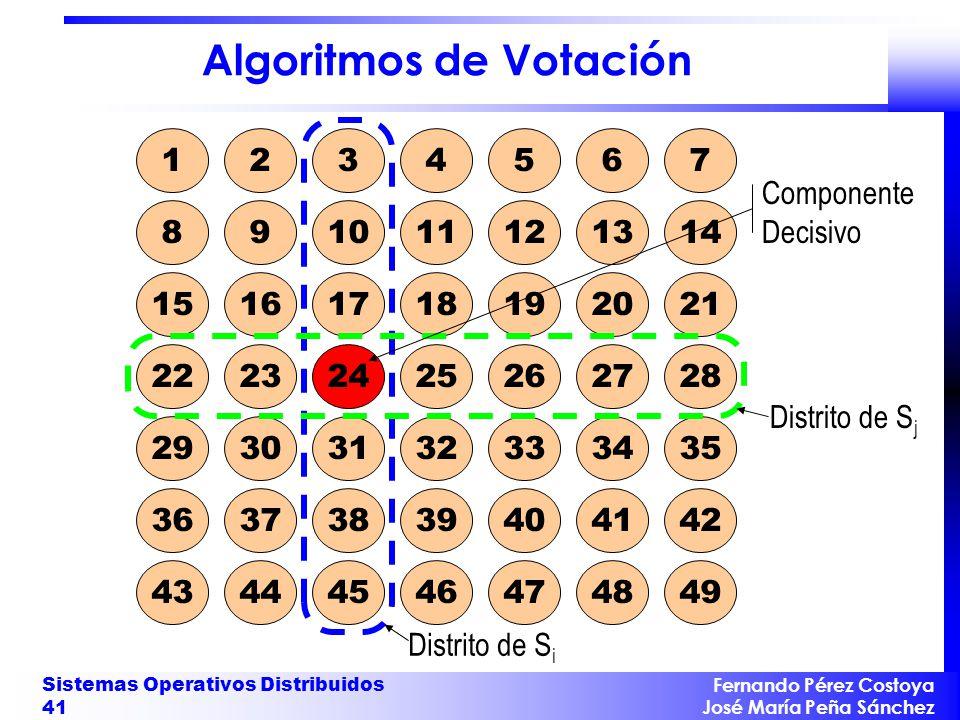 Algoritmos de Votación