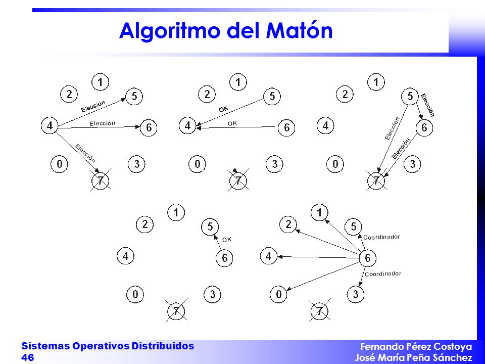 Algoritmo del Matón Sistemas Operativos Distribuidos 46