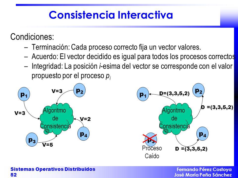 Consistencia Interactiva