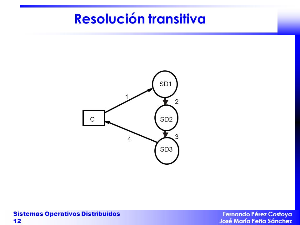 Resolución transitiva