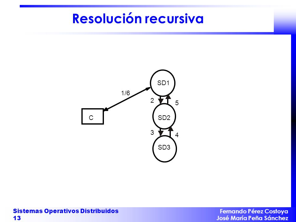 Resolución recursiva SD1 1/6 2 5 C SD2 3 4 SD3