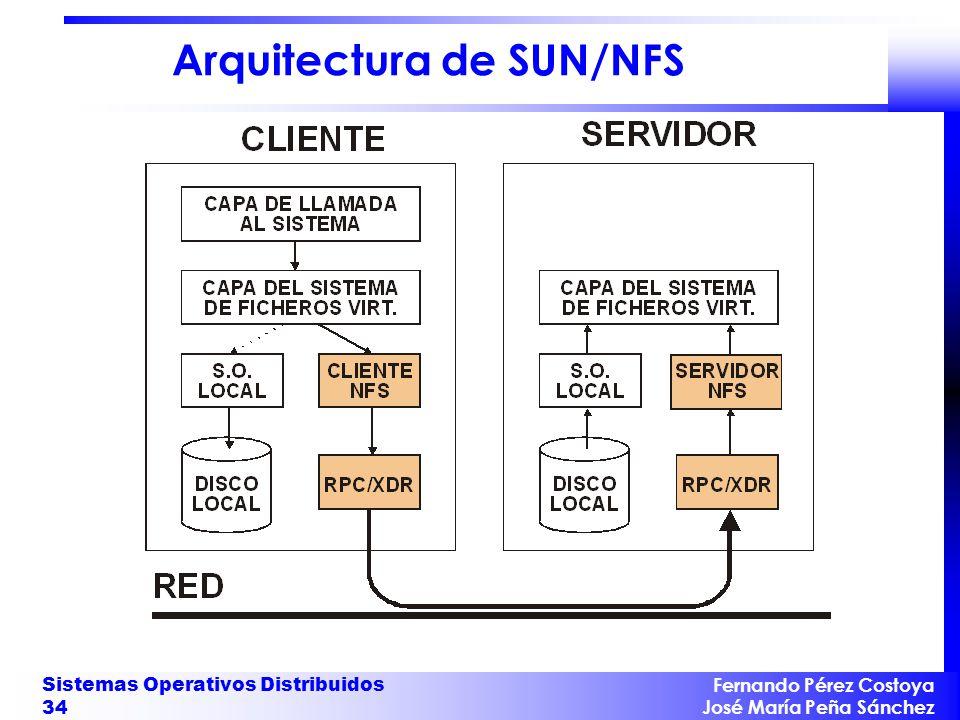 Arquitectura de SUN/NFS