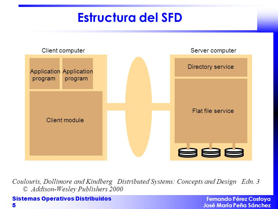Estructura del SFD Client computer. Server computer. Application. program. Client module. Flat file service.