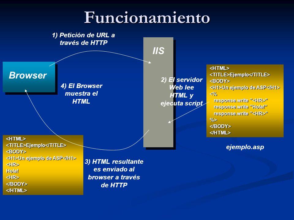 Funcionamiento IIS Browser 1) Petición de URL a través de HTTP