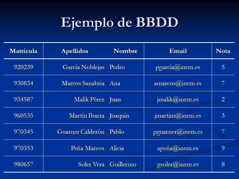 Ejemplo de BBDD Matrícula Apellidos Nombre Email Nota 920239