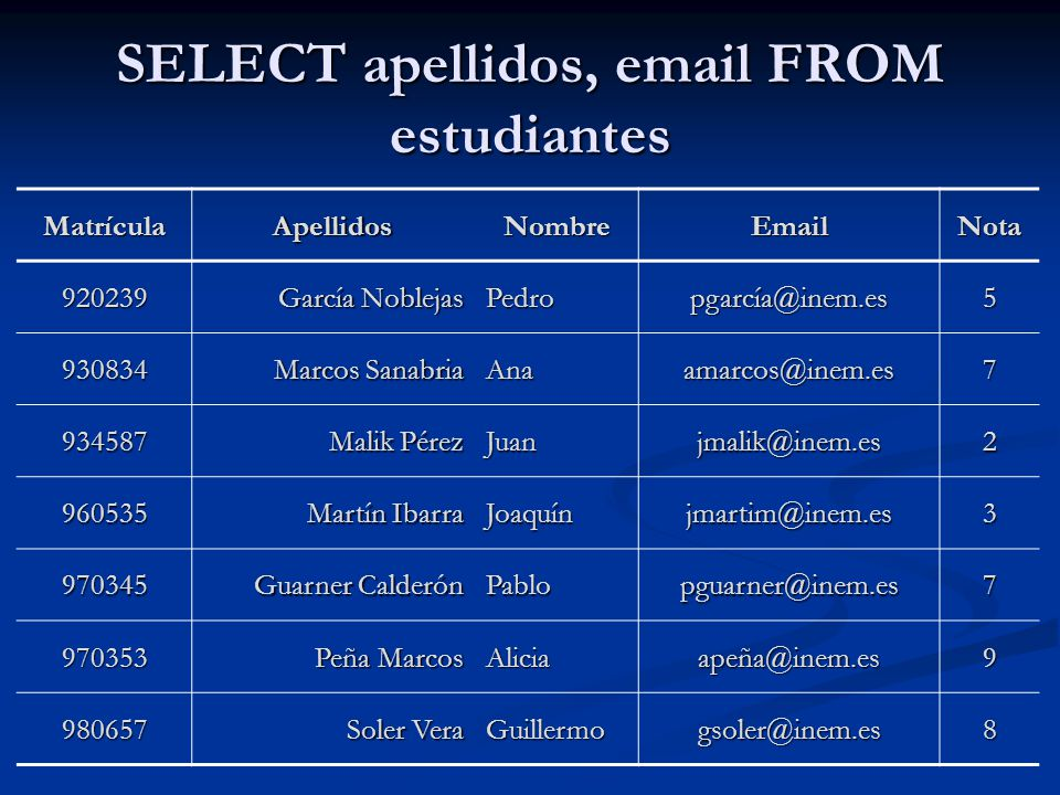 SELECT apellidos, email FROM estudiantes