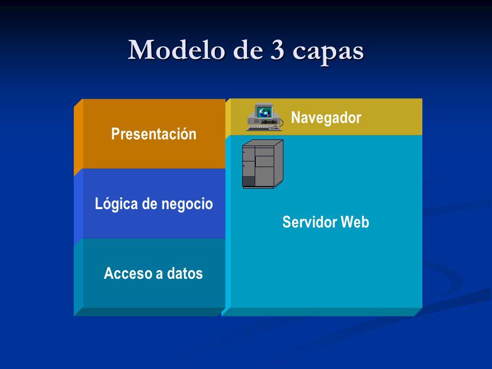 Modelo de 3 capas Navegador Presentación Servidor Web