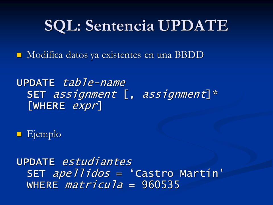 SQL: Sentencia UPDATE Modifica datos ya existentes en una BBDD