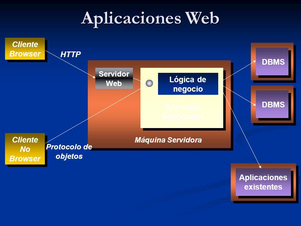 Aplicaciones Web Cliente Browser HTTP DBMS Lógica de negocio DBMS
