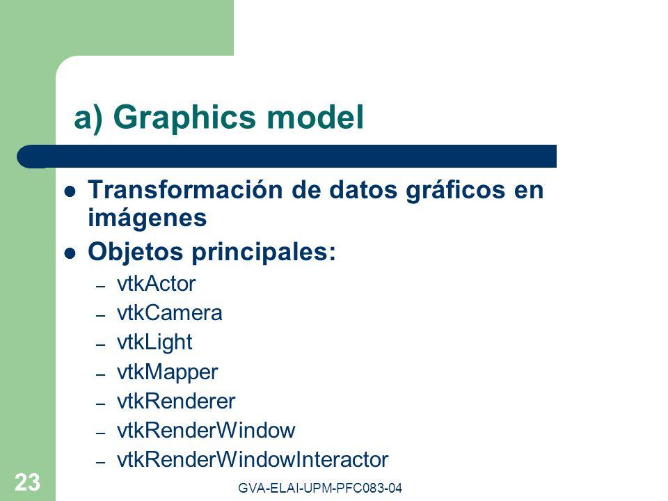 a) Graphics model Transformación de datos gráficos en imágenes