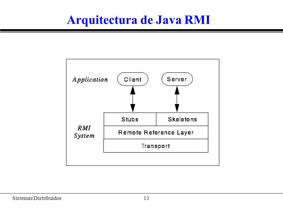 Arquitectura de Java RMI