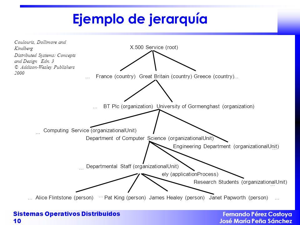 Ejemplo de jerarquía Sistemas Operativos Distribuidos 10 ...