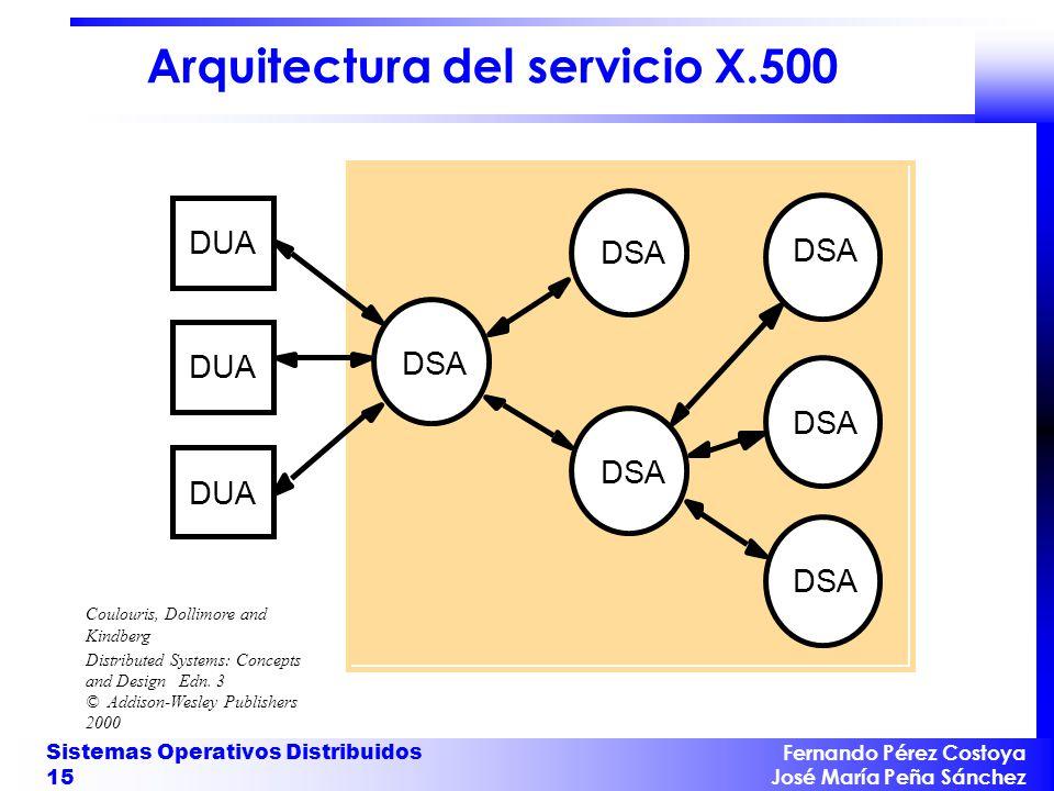 Arquitectura del servicio X.500