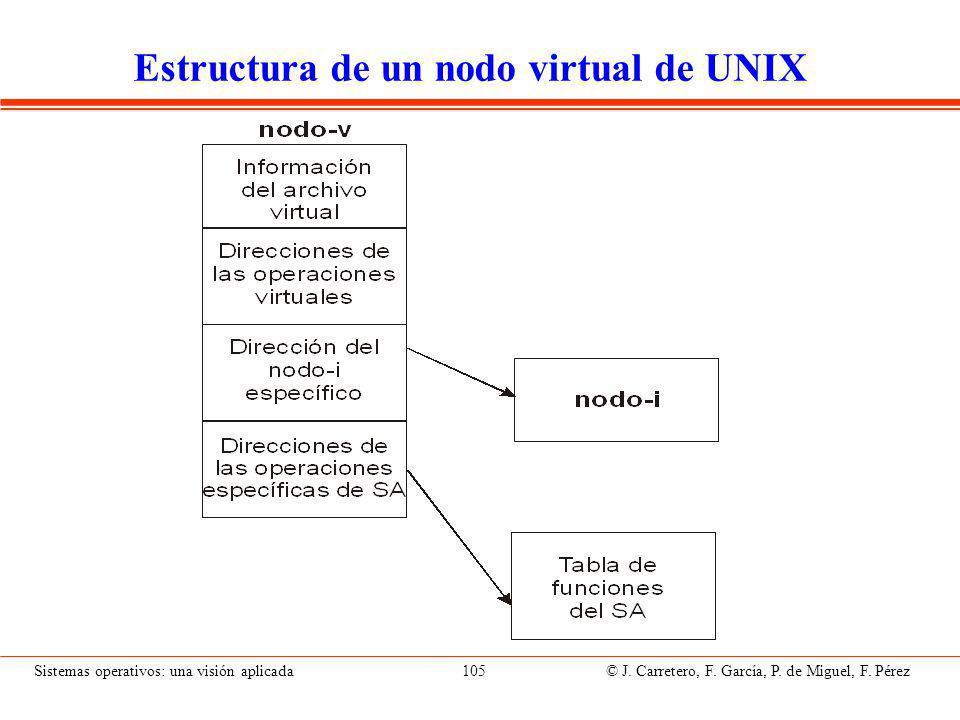 Módulo de organización de archivos