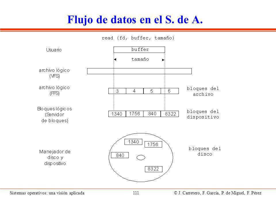 Estructuras de datos asociadas al S. de A. (I)