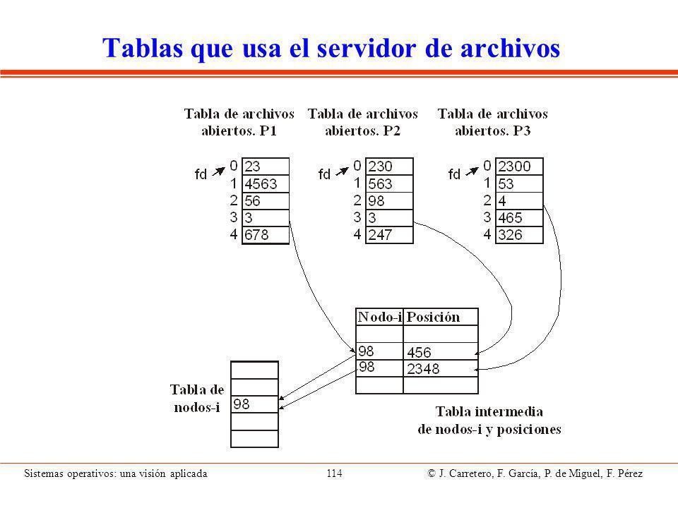 Correspondencia bloques-archivos