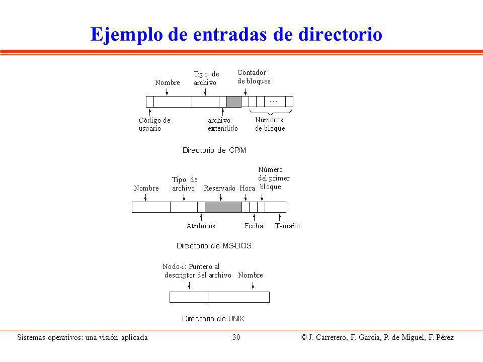 Organización del directorio