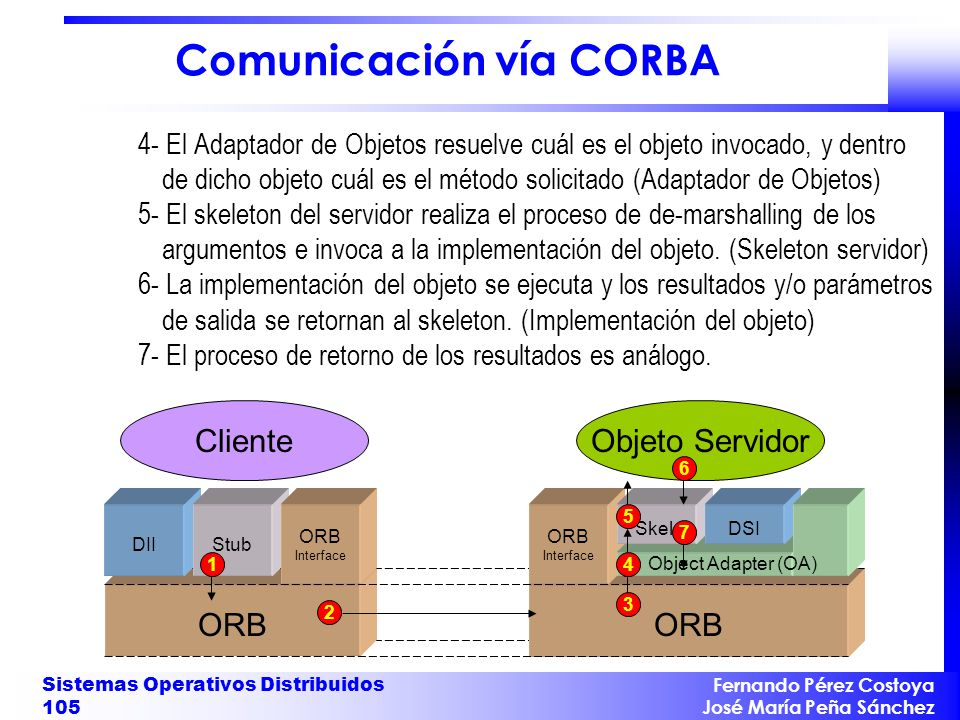 Comunicación vía CORBA