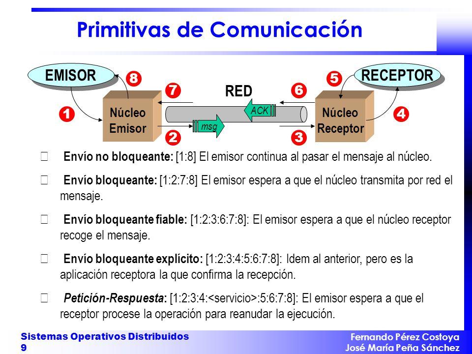 Primitivas de Comunicación