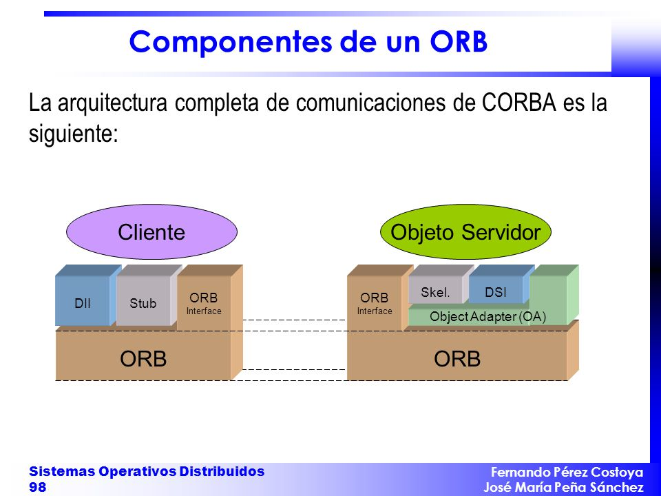 Componentes de un ORB La arquitectura completa de comunicaciones de CORBA es la siguiente: ORB. DII.