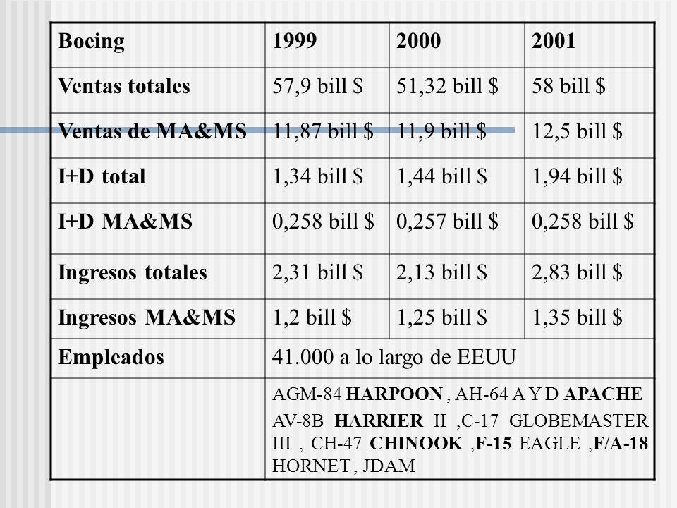 Boeing 1999 2000 2001 Ventas totales 57,9 bill $ 51,32 bill $