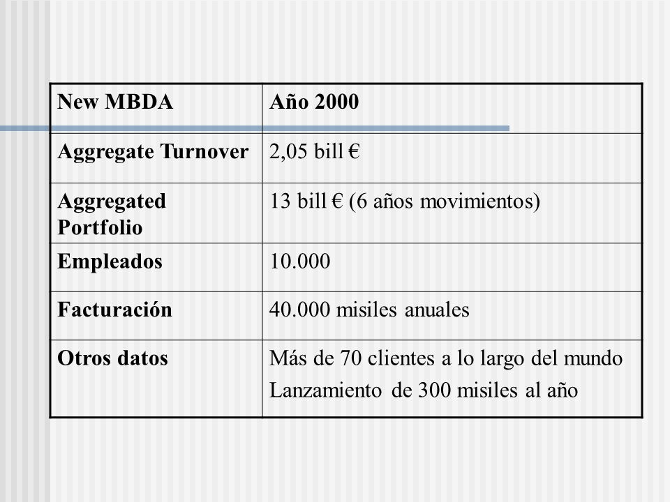 New MBDA Año 2000. Aggregate Turnover. 2,05 bill € Aggregated Portfolio. 13 bill € (6 años movimientos)