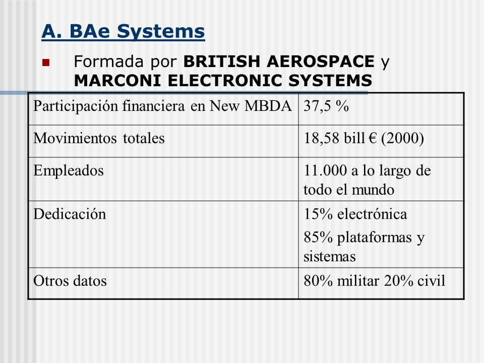 A. BAe Systems Formada por BRITISH AEROSPACE y MARCONI ELECTRONIC SYSTEMS. Participación financiera en New MBDA.