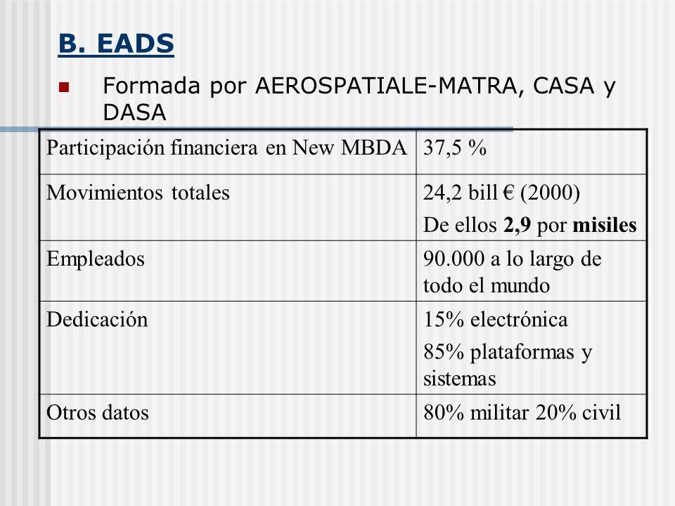 B. EADS Formada por AEROSPATIALE-MATRA, CASA y DASA