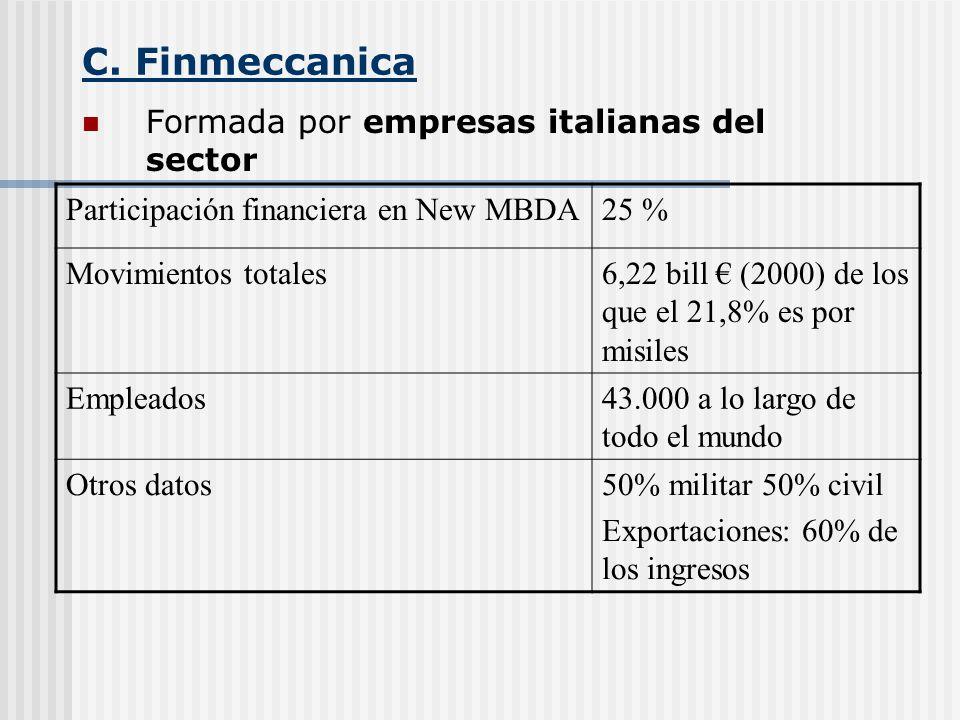 C. Finmeccanica Formada por empresas italianas del sector