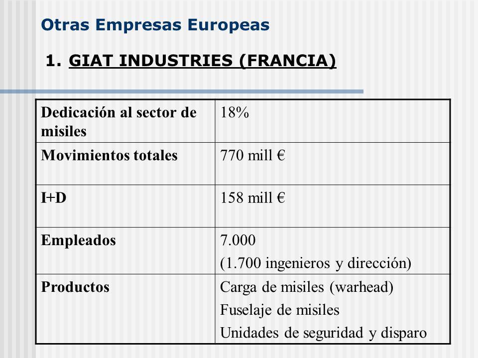 Otras Empresas Europeas
