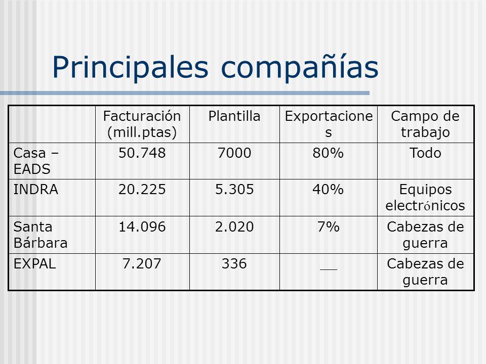 Principales compañías