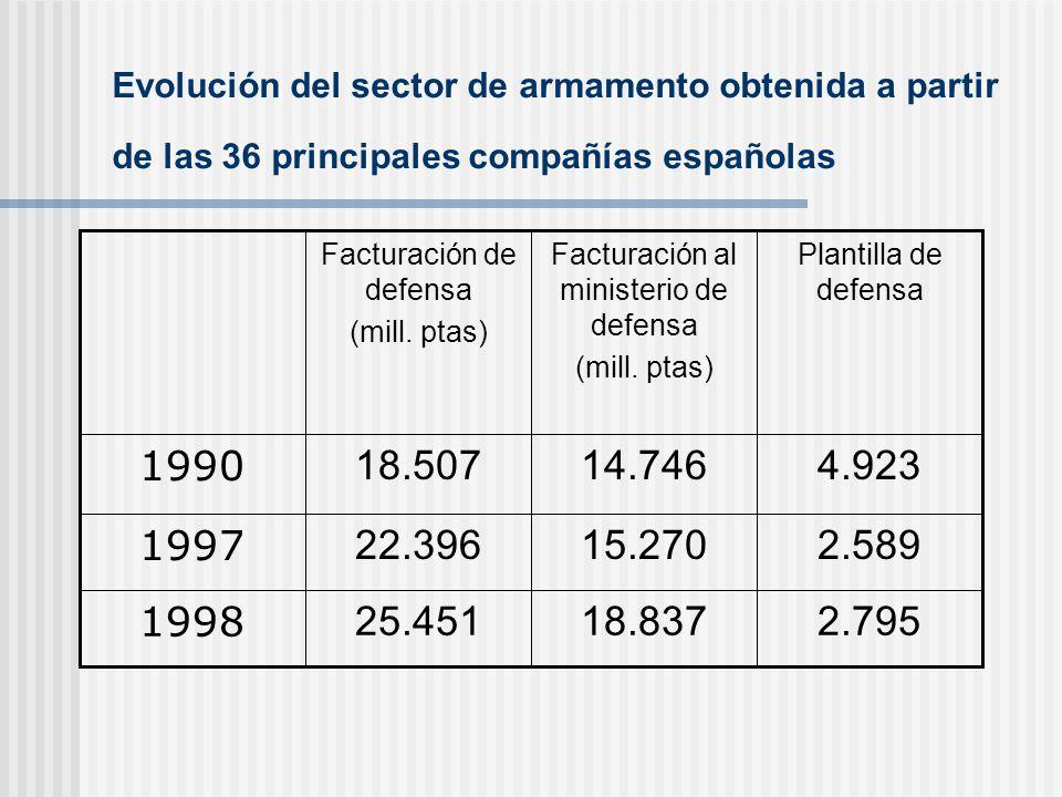 Evolución del sector de armamento obtenida a partir de las 36 principales compañías españolas