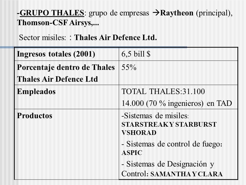 -GRUPO THALES: grupo de empresas Raytheon (principal), Thomson-CSF Airsys,...