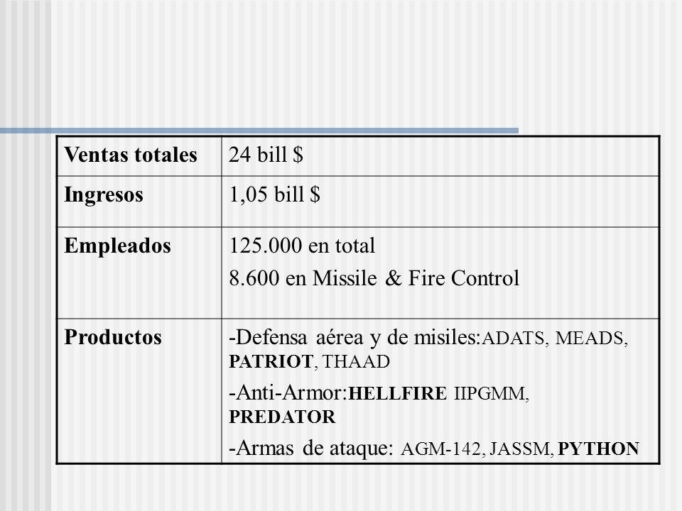 Ventas totales 24 bill $ Ingresos. 1,05 bill $ Empleados. 125.000 en total. 8.600 en Missile & Fire Control.