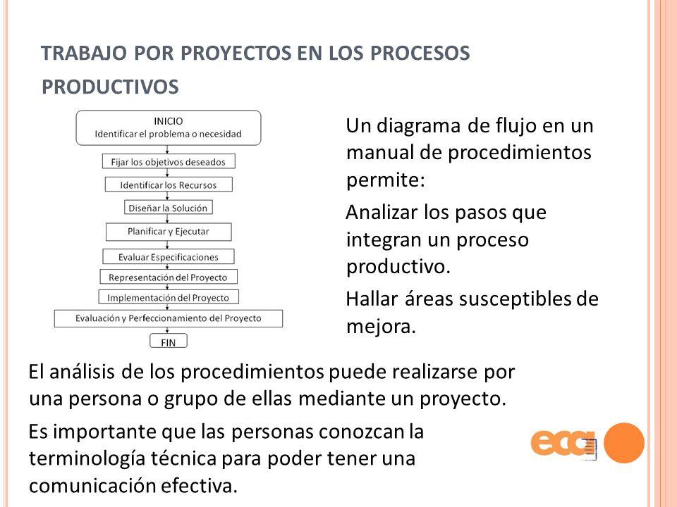 trabajo por proyectos en los procesos productivos
