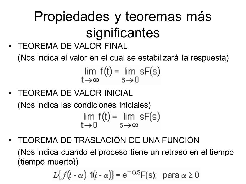 Propiedades y teoremas más significantes