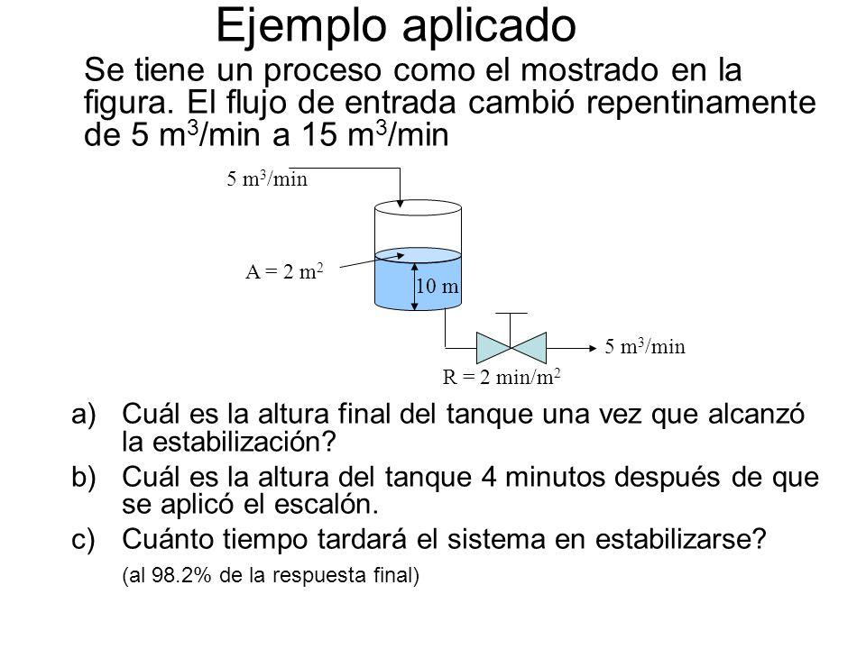 Ejemplo aplicado Se tiene un proceso como el mostrado en la figura. El flujo de entrada cambió repentinamente de 5 m3/min a 15 m3/min.